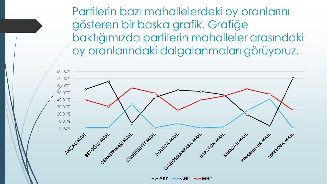 Partilerin bazı mahallelerdeki oy oranlarını gösteren bir başka grafik.