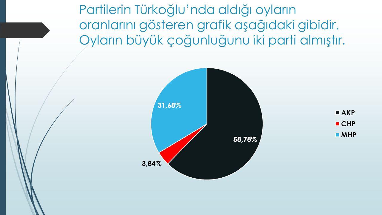Partilerin Türkoğlu'nda aldığı oyların oranlarını gösteren grafik aşağıdaki gibidir.