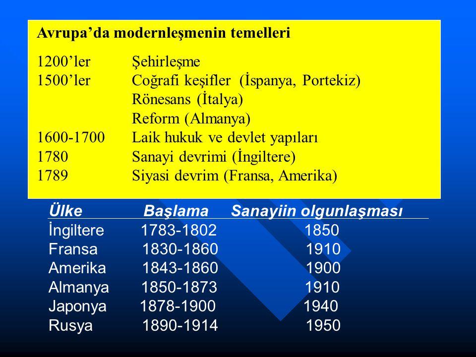 Avrupa'da modernleşmenin temelleri 1200'ler Şehirleşme 1500'lerCoğrafi keşifler (İspanya, Portekiz) Rönesans (İtalya) Reform (Almanya) 1600-1700Laik h