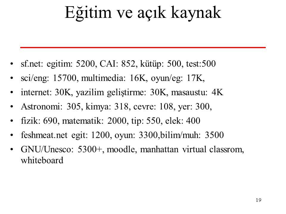19 Eğitim ve açık kaynak sf.net: egitim: 5200, CAI: 852, kütüp: 500, test:500 sci/eng: 15700, multimedia: 16K, oyun/eg: 17K, internet: 30K, yazilim ge