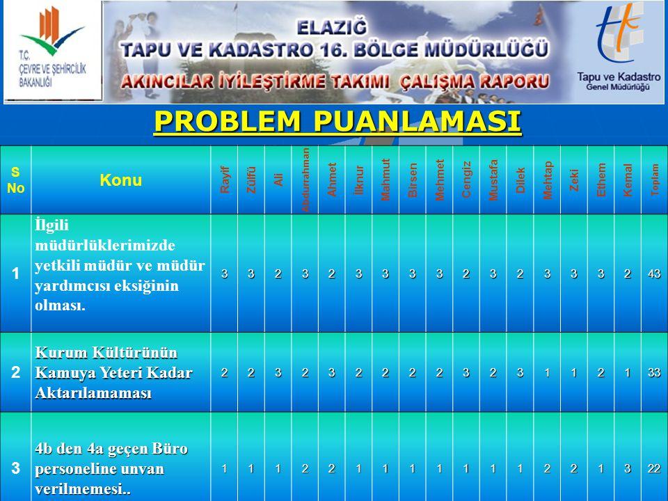 PROBLEMLER VE ÇÖZÜM ÖNERİLERİ Problemin Nedenleri (*)Çözümleri.
