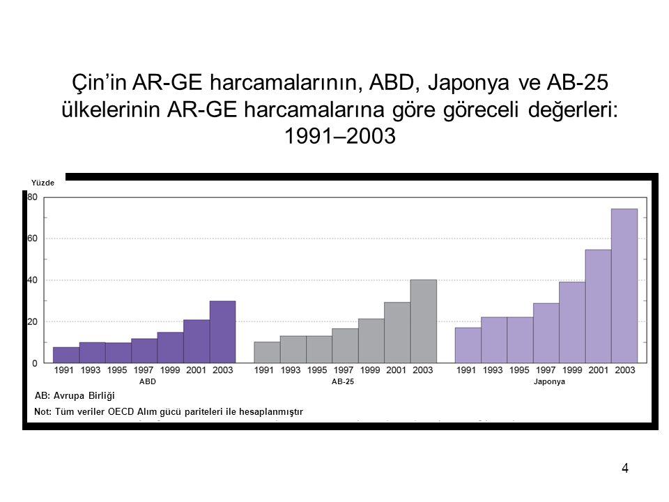 4 Çin'in AR-GE harcamalarının, ABD, Japonya ve AB-25 ülkelerinin AR-GE harcamalarına göre göreceli değerleri: 1991–2003 Yüzde ABDAB-25Japonya AB: Avrupa Birliği Not: Tüm veriler OECD Alım gücü pariteleri ile hesaplanmıştır