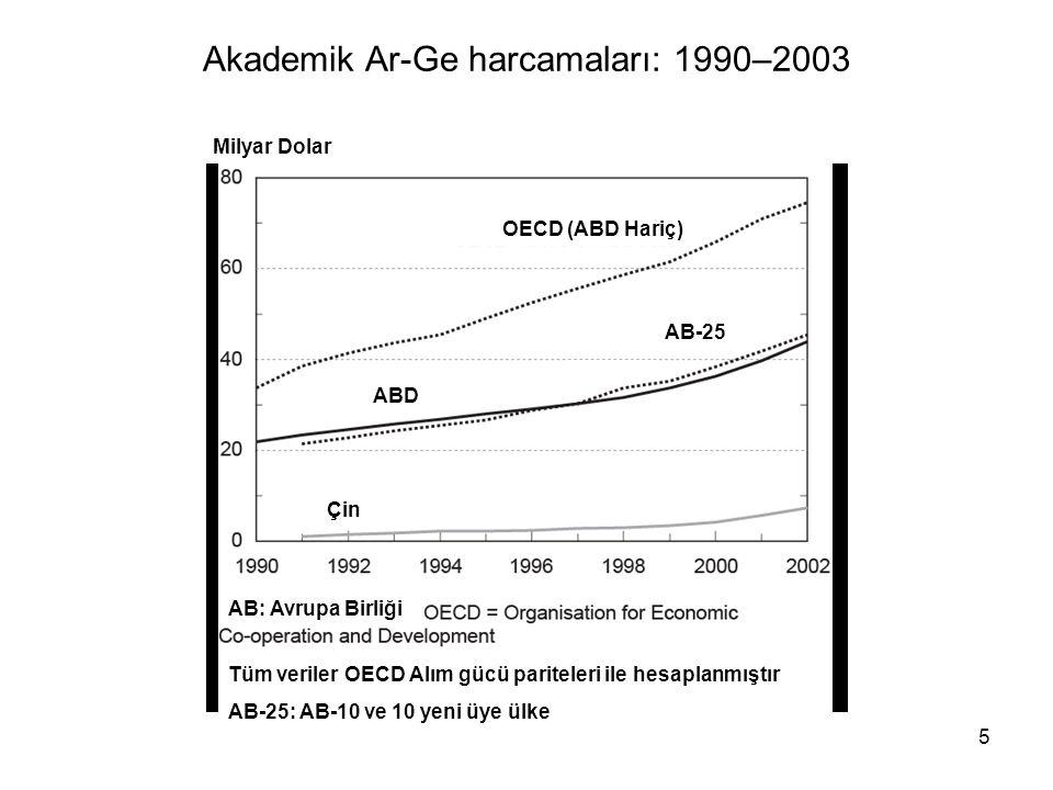 5 Akademik Ar-Ge harcamaları: 1990–2003 Milyar Dolar OECD (ABD Hariç) ABD AB-25 AB: Avrupa Birliği Tüm veriler OECD Alım gücü pariteleri ile hesaplanmıştır AB-25: AB-10 ve 10 yeni üye ülke Çin