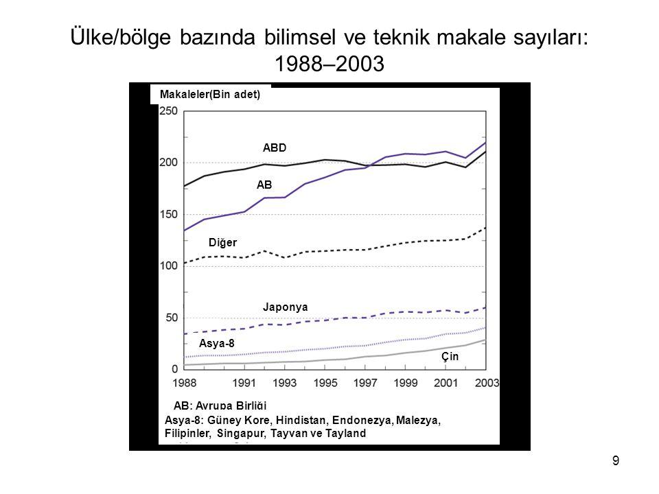 9 Ülke/bölge bazında bilimsel ve teknik makale sayıları: 1988–2003 Makaleler(Bin adet) ABD AB Diğer Japonya Asya-8 Çin AB: Avrupa Birliği Asya-8: Güney Kore, Hindistan, Endonezya, Malezya, Filipinler, Singapur, Tayvan ve Tayland