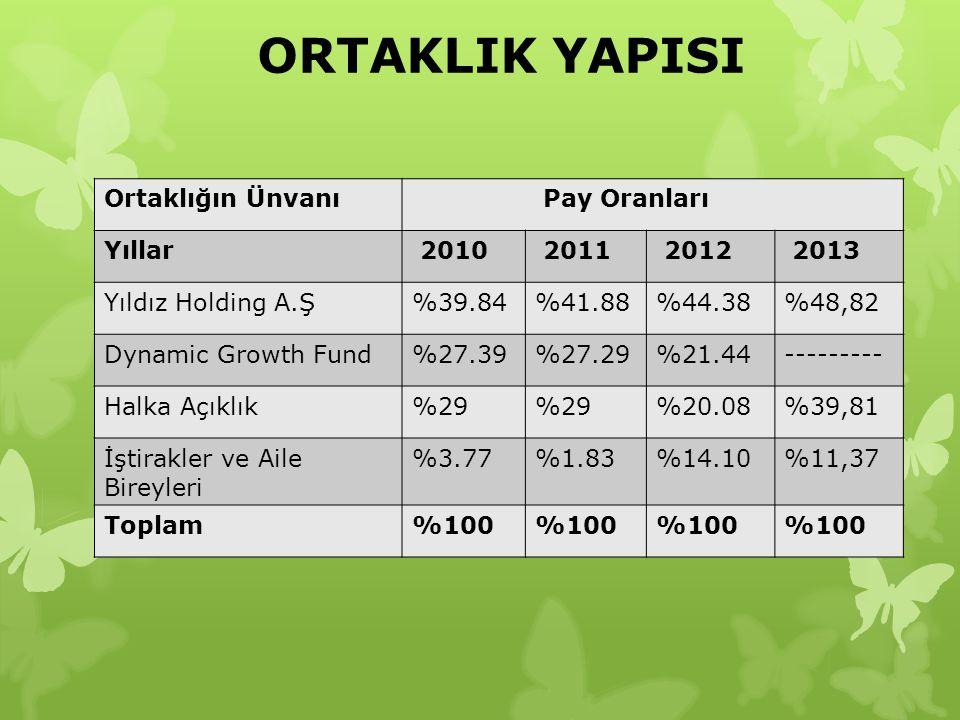 ORTAKLIK YAPISI Ortaklığın Ünvanı Pay Oranları Yıllar 2010 2011 2012 2013 Yıldız Holding A.Ş%39.84%41.88%44.38%48,82 Dynamic Growth Fund%27.39%27.29%2