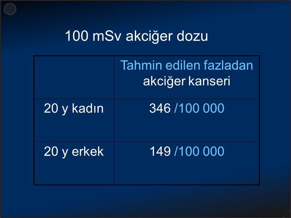 Tahmin edilen fazladan akciğer kanseri 20 y kadın346 /100 000 20 y erkek149 /100 000 100 mSv akciğer dozu