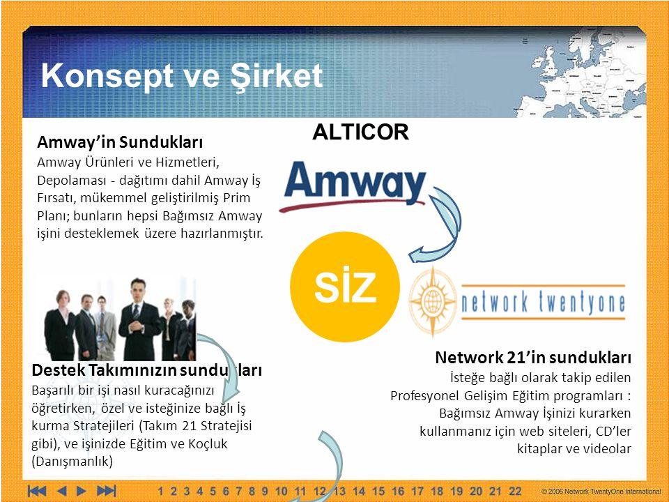 Konsept ve Şirket Amway'in Sundukları Amway Ürünleri ve Hizmetleri, Depolaması - dağıtımı dahil Amway İş Fırsatı, mükemmel geliştirilmiş Prim Planı; b