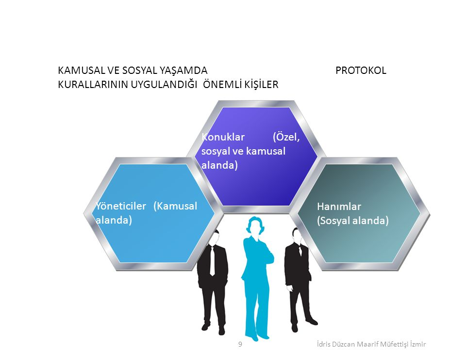 Konuklar (Özel, sosyal ve kamusal alanda) Yöneticiler (Kamusal alanda) Hanımlar (Sosyal alanda) KAMUSAL VE SOSYAL YAŞAMDA PROTOKOL KURALLARININ UYGULANDIĞI ÖNEMLİ KİŞİLER İdris Düzcan Maarif Müfettişi İzmir9