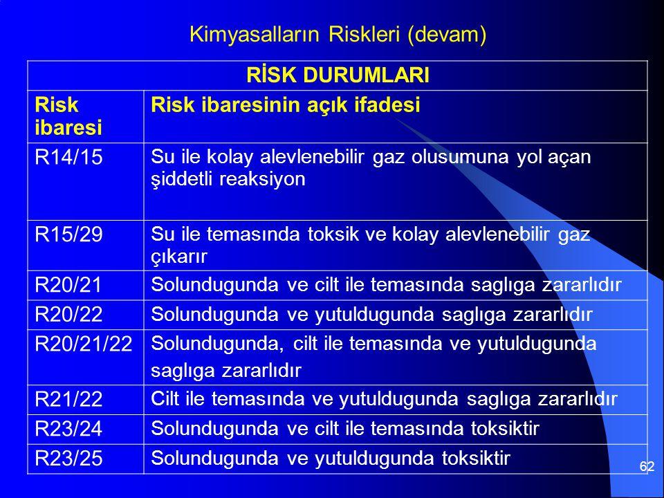62 RİSK DURUMLARI Risk ibaresi Risk ibaresinin açık ifadesi R14/15 Su ile kolay alevlenebilir gaz olusumuna yol açan şiddetli reaksiyon R15/29 Su ile