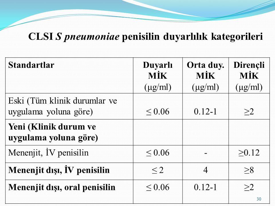 30 StandartlarDuyarlı MİK (μg/ml) Orta duy.