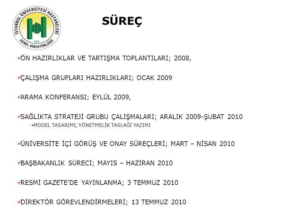 Geçmiş Şuan Gelecek YAPILANLAR-II YÖNERGE 14 MADDE, 124 FIKRA, 87 BEND AMAÇ (Yönerge Madde 1) Yönetmeliğe göre Rektörlüğe bağlı kurulmuş olan İstanbul Üniversitesi Hastaneleri Genel Direktörlüğü'nün çalışma usul ve esaslarını belirlemek KAPSAM (Yönetmelik Madde 2) Yönetmelikte belirtilen kriterlere uygun olarak, Hastaneler Genel Direktör ve Tıbbi, Hemşirelik, Laboratuvar Hizmetleri, Bilgi İşlem, Finans ile Kalite Direktörlerinin görev yetki ve sorumluluklarını kapsar DAYANAK (Yönetmelik Madde 3) 3 Temmuz 2010 tarih ve 27630 sayılı Resmi Gazetede yayınlanan İstanbul Üniversitesi Hastaneleri Yönetmeliği ve ilgili mevzuat hükümlerine dayalı olarak hazırlanmıştır