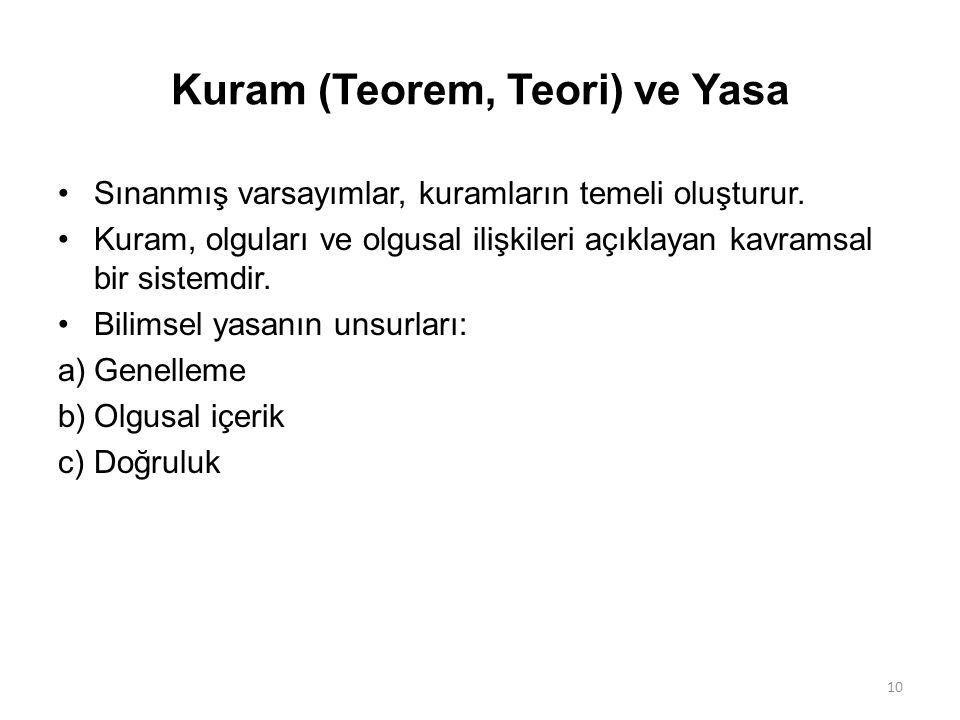 Kuram (Teorem, Teori) ve Yasa Sınanmış varsayımlar, kuramların temeli oluşturur.