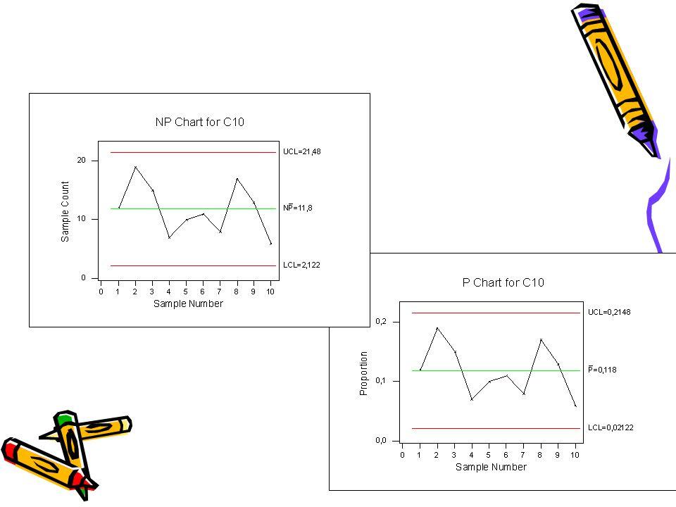 c-Kusur sayısı kontrol kartı Sabit miktardaki ürün üzerindeki kusur sayısı (c) ile ilgilidir.