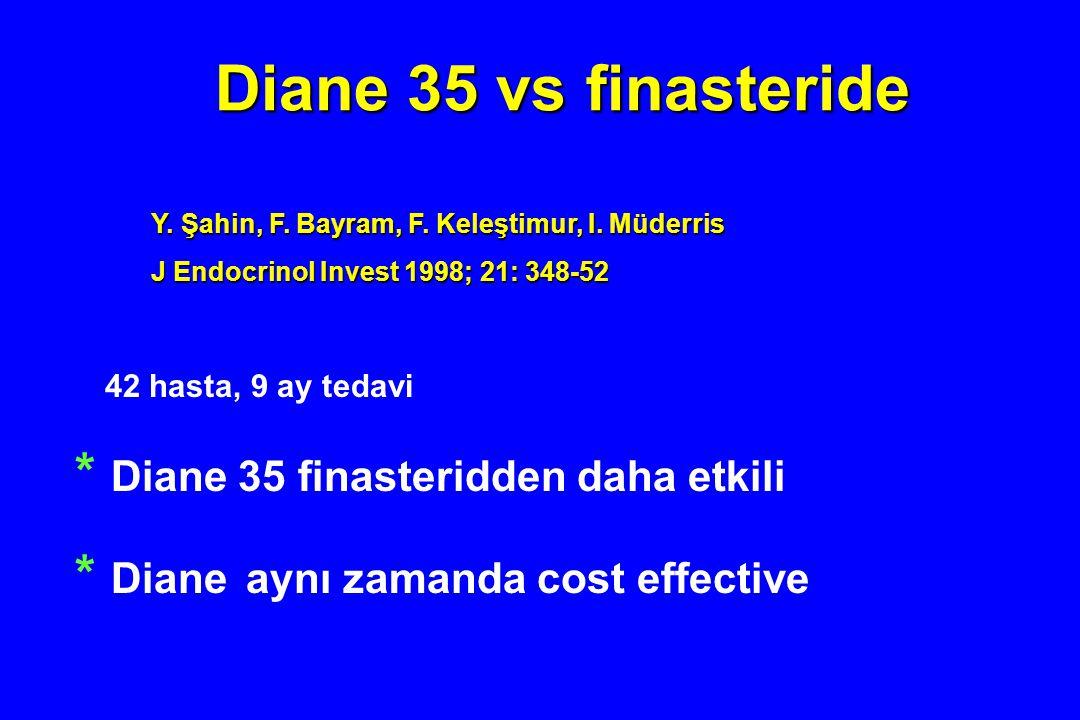 42 hasta, 9 ay tedavi * Diane 35 finasteridden daha etkili * Diane aynı zamanda cost effective Diane 35 vs finasteride Y. Şahin, F. Bayram, F. Keleşti