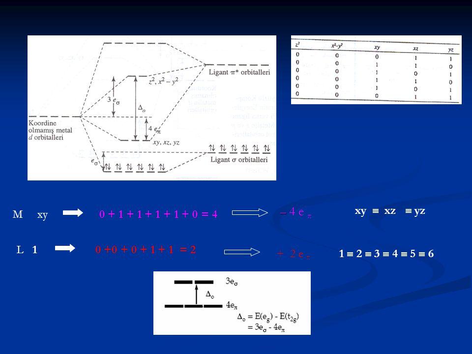 M xy0 + 1 + 1 + 1 + 1 + 0 = 4 xy  xz  yz – – 4 e π L 10 +0 + 0 + 1 + 1 = 2 + 2 e π 1  2  3  4  5  6