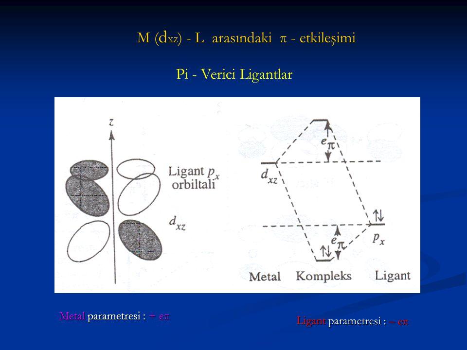 M ( d xz ) - L arasındaki π - etkileşimi Pi - Verici Ligantlar Metal parametresi : +eπ Metal parametresi : + eπ Ligant parametresi : – eπ