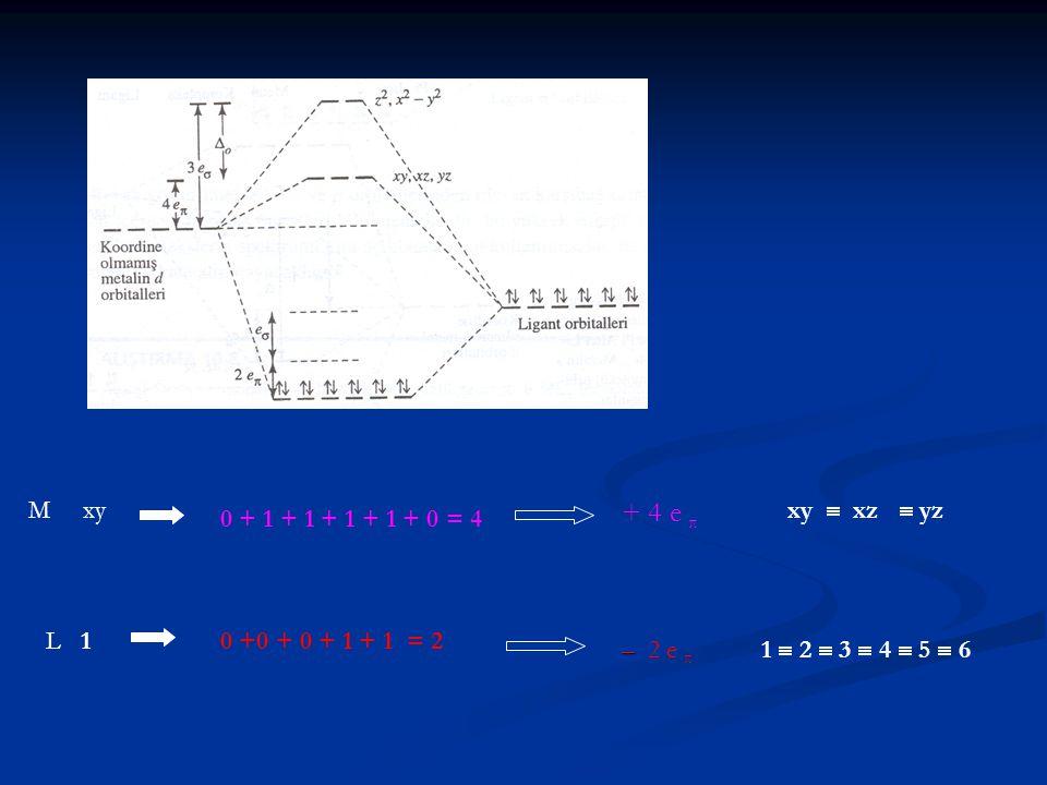 M xy 0 + 1 + 1 + 1 + 1 + 0 = 4 xy  xz  yz + 3 eσ + 4 e π L 10 +0 + 0 + 1 + 1 = 2 + 4 e π – – 2 e π 1  2  3  4  5  6