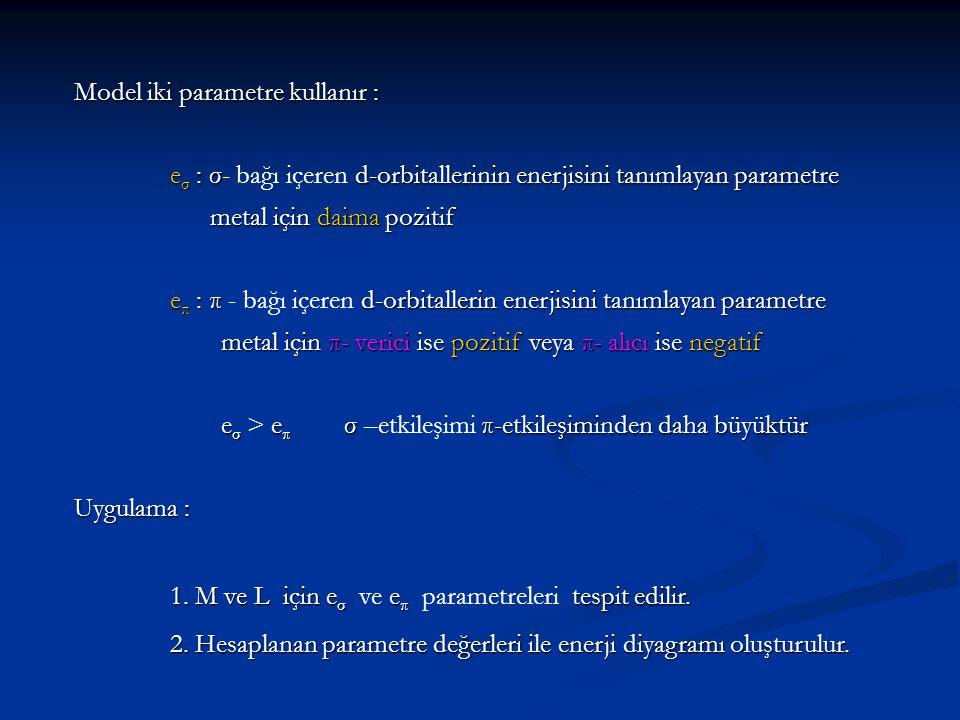 Metal σ etkileşimi : + e σ π etkileşimi : + e π (π- verici L ) π etkileşimi : + e π (π- verici L ) – e π (π- alıcı L ) – e π (π- alıcı L ) Ligant σ etkileşimi : – e σ π etkileşimi : – e π (π- verici L ) π etkileşimi : – e π (π- verici L ) + e π (π- alıcı L ) + e π (π- alıcı L )
