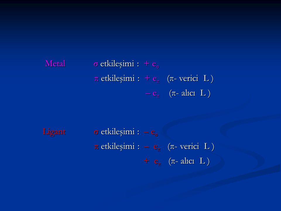 Metal σ etkileşimi : + e σ π etkileşimi : + e π (π- verici L ) π etkileşimi : + e π (π- verici L ) – e π (π- alıcı L ) – e π (π- alıcı L ) Ligant σ et