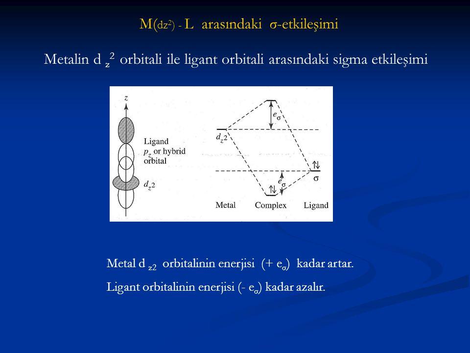 M( dz 2 ) - L arasındaki σ-etkileşimi Metalin d z 2 orbitali ile ligant orbitali arasındaki sigma etkileşimi Metal d z2 orbitalinin enerjisi (+ e σ )