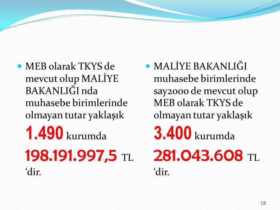 MEB olarak TKYS de mevcut olup MALİYE BAKANLIĞI nda muhasebe birimlerinde olmayan tutar yaklaşık 1.490 kurumda 198.191.997,5 TL 'dir. MALİYE BAKANLIĞI