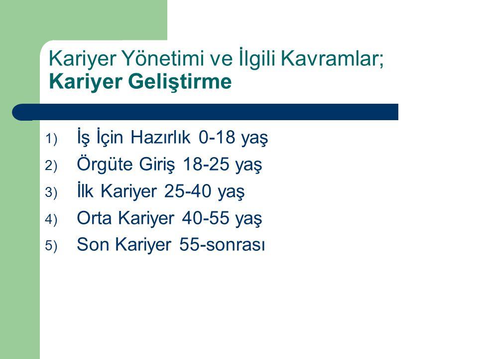 1) İş İçin Hazırlık 0-18 yaş 2) Örgüte Giriş 18-25 yaş 3) İlk Kariyer 25-40 yaş 4) Orta Kariyer 40-55 yaş 5) Son Kariyer 55-sonrası Kariyer Yönetimi v