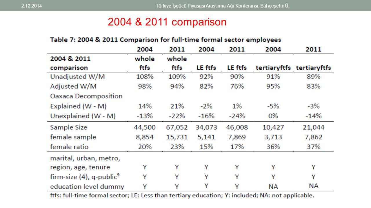2004 & 2011 comparison 2.12.2014Türkiye İşgücü Piyasası Araştırma Ağı Konferansı, Bahçeşehir Ü.