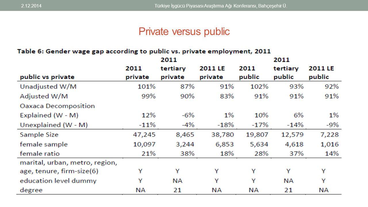 Private versus public 2.12.2014Türkiye İşgücü Piyasası Araştırma Ağı Konferansı, Bahçeşehir Ü.