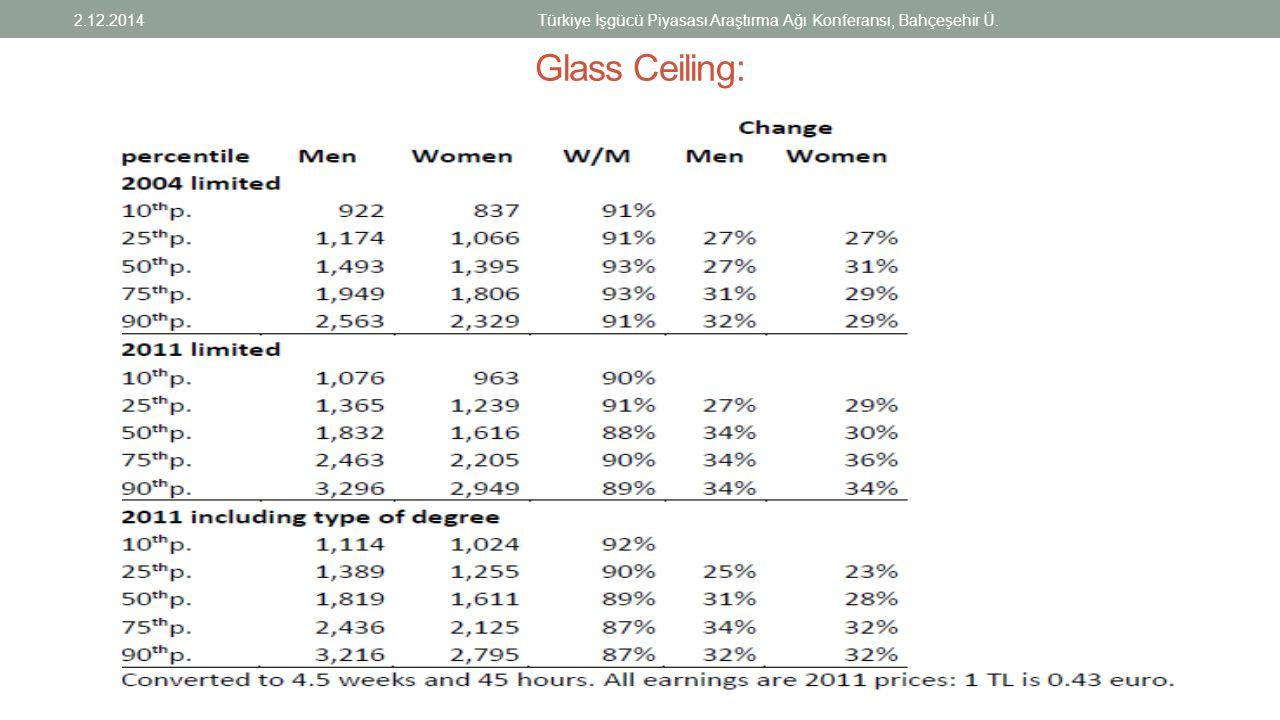 Glass Ceiling: 2.12.2014Türkiye İşgücü Piyasası Araştırma Ağı Konferansı, Bahçeşehir Ü.