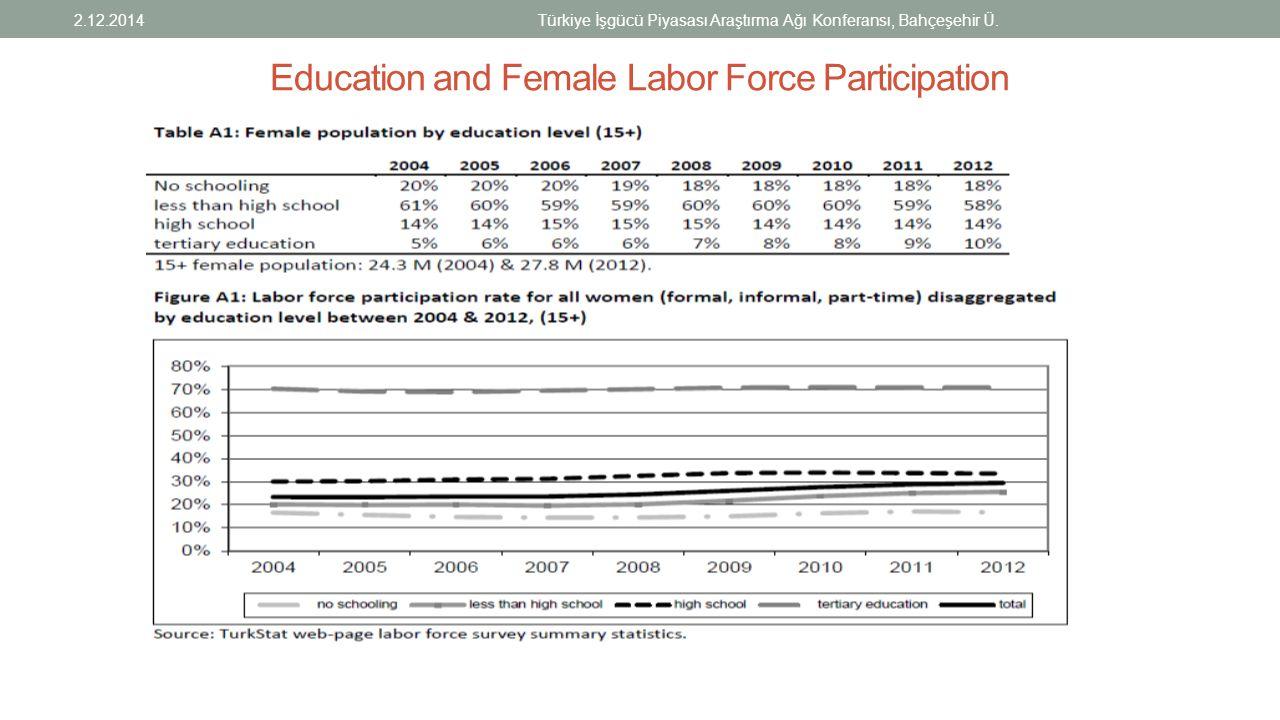 Education and Female Labor Force Participation 2.12.2014Türkiye İşgücü Piyasası Araştırma Ağı Konferansı, Bahçeşehir Ü.