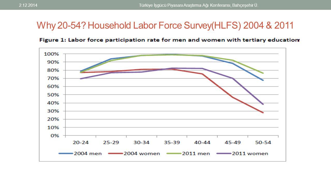 Why 20-54? Household Labor Force Survey(HLFS) 2004 & 2011 2.12.2014Türkiye İşgücü Piyasası Araştırma Ağı Konferansı, Bahçeşehir Ü.
