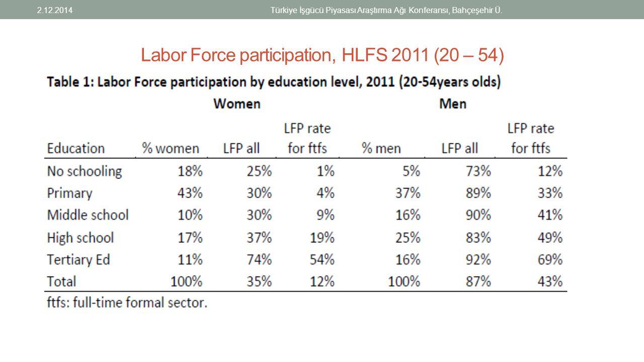 Labor Force participation, HLFS 2011 (20 – 54) 2.12.2014Türkiye İşgücü Piyasası Araştırma Ağı Konferansı, Bahçeşehir Ü.