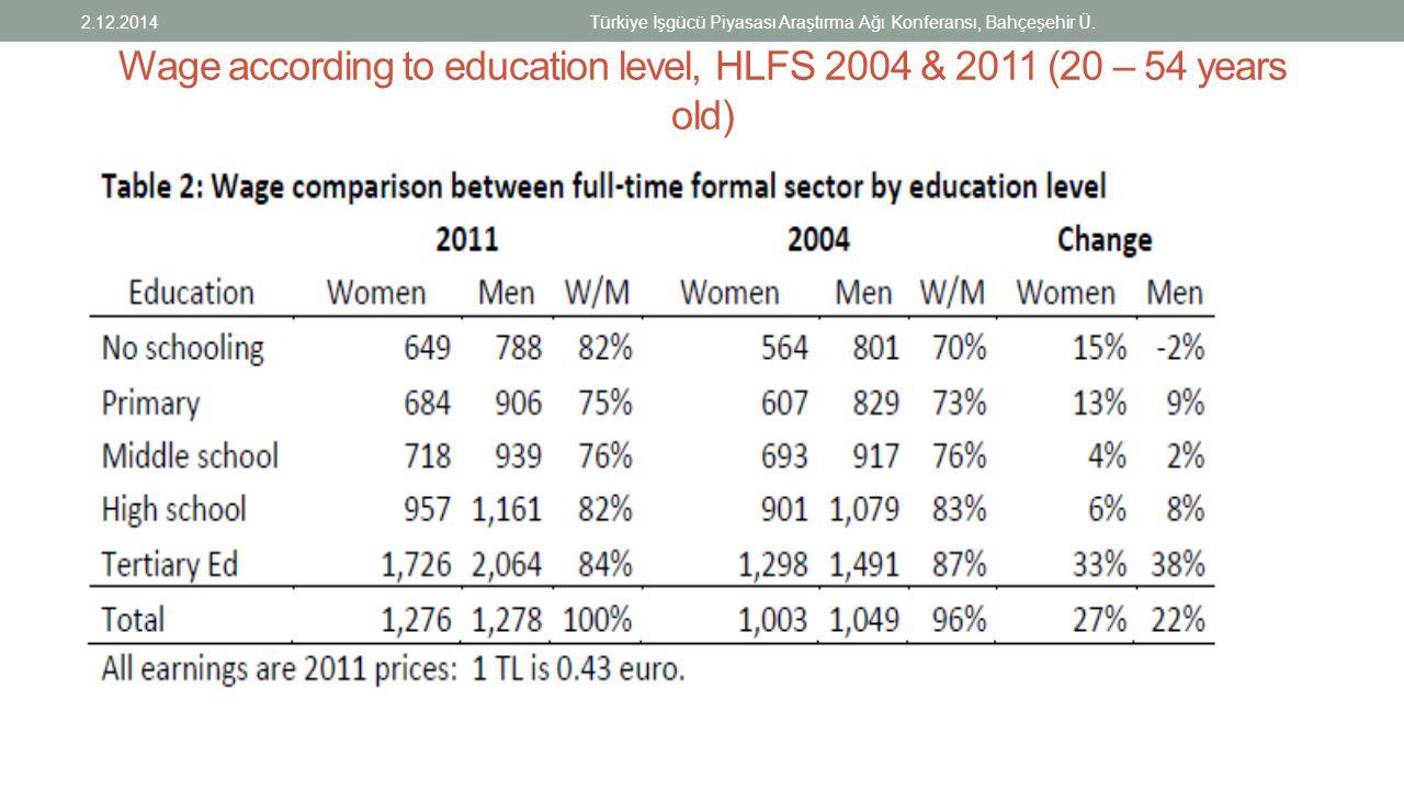 Wage according to education level, HLFS 2004 & 2011 (20 – 54 years old) 2.12.2014Türkiye İşgücü Piyasası Araştırma Ağı Konferansı, Bahçeşehir Ü.