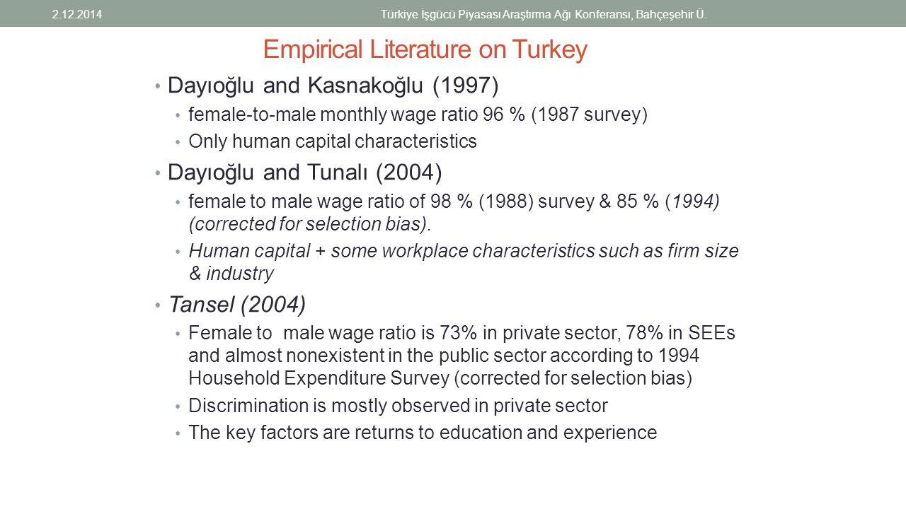 Empirical Literature on Turkey Dayıoğlu and Kasnakoğlu (1997) female-to-male monthly wage ratio 96 % (1987 survey) Only human capital characteristics