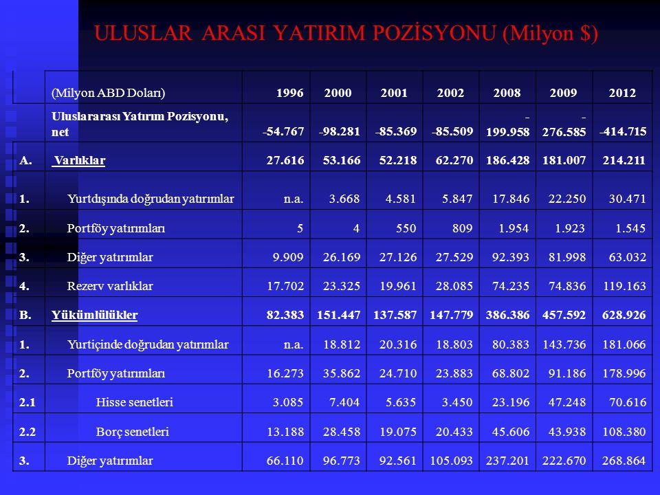 ULUSLAR ARASI YATIRIM POZİSYONU (Milyon $) (Milyon ABD Doları)1996200020012002200820092012 Uluslararası Yatırım Pozisyonu, net-54.767-98.281-85.369-85