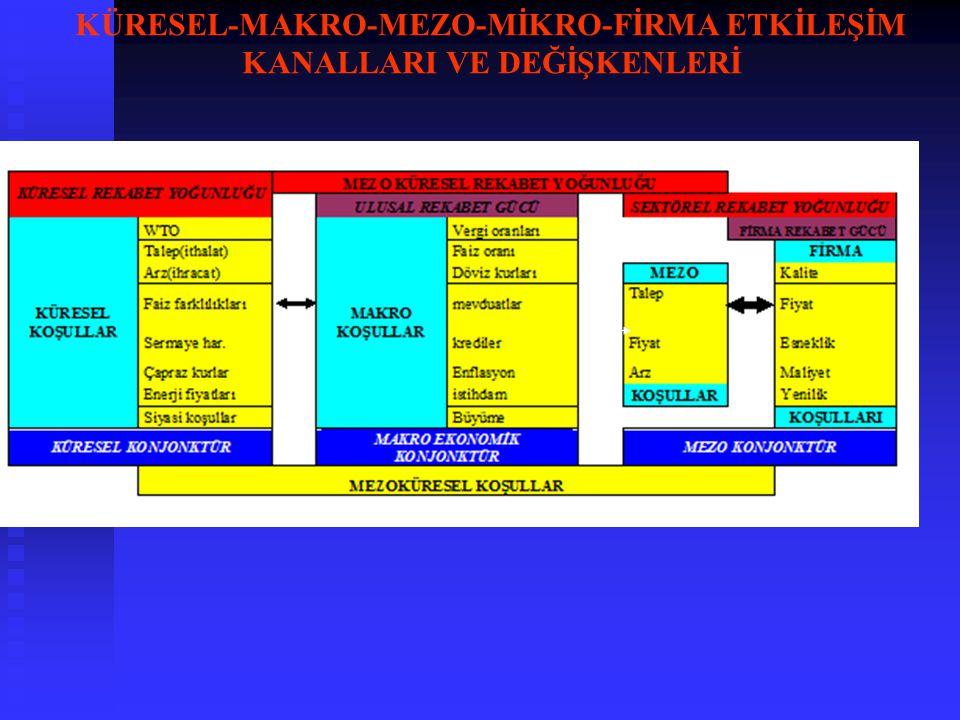 KÜRESEL-MAKRO-MEZO-MİKRO-FİRMA ETKİLEŞİM KANALLARI VE DEĞİŞKENLERİ