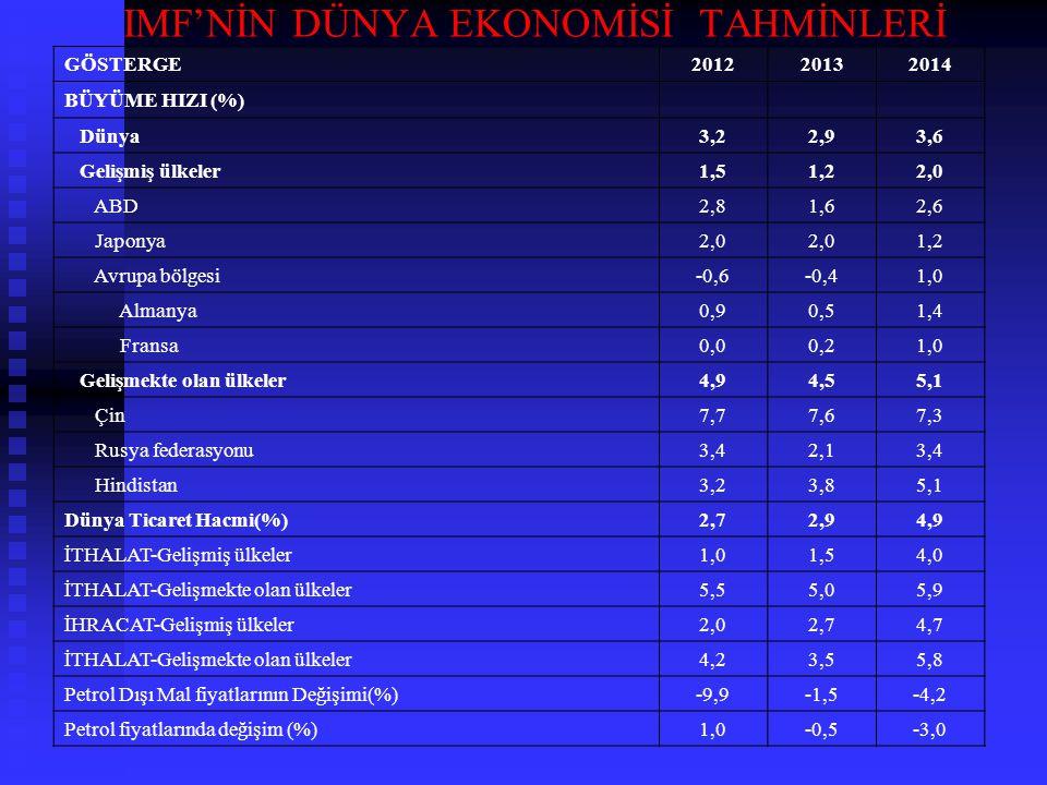 IMF'NİN DÜNYA EKONOMİSİ TAHMİNLERİ GÖSTERGE2012 20132014 BÜYÜME HIZI (%) Dünya3,2 2,93,6 Gelişmiş ülkeler1,5 1,22,0 ABD2,8 1,62,6 Japonya2,0 1,2 Avrup