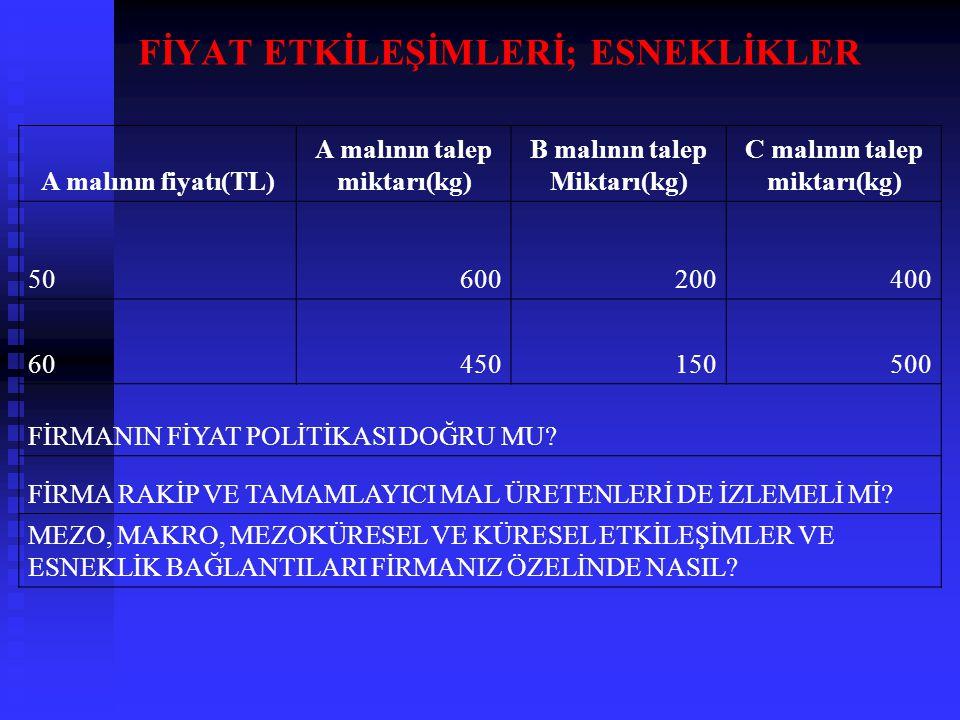 FİYAT ETKİLEŞİMLERİ; ESNEKLİKLER A malının fiyatı(TL) A malının talep miktarı(kg) B malının talep Miktarı(kg) C malının talep miktarı(kg) 50600200400