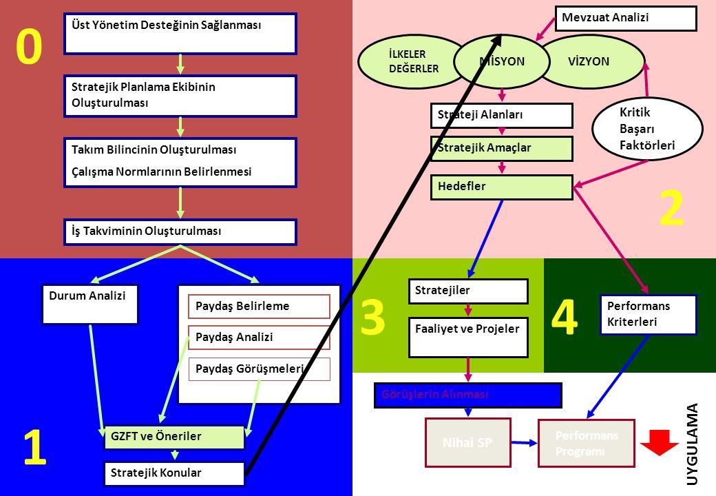 Üst Yönetim Desteğinin Sağlanması Stratejik Planlama Ekibinin Oluşturulması Takım Bilincinin Oluşturulması Çalışma Normlarının Belirlenmesi Durum Anal