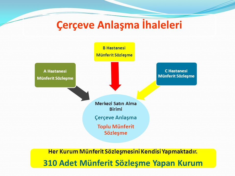 2011/27 Sıra Nolu GENELGE A- GENEL ESASLAR Bazı kurumlarımız sunmuş olduğu hizmetlerin niteliği gereği bazı malzemeleri ilde bulunan diğer kurumlara göre fazla miktarda kullanmaktadır.