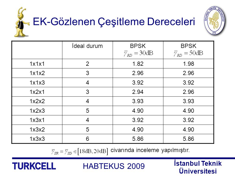 HABTEKUS 2009 İstanbul Teknik Üniversitesi EK-Gözlenen Çeşitleme Dereceleri İdeal durumBPSK 1x1x121.821.98 1x1x232.96 1x1x343.92 1x2x132.942.96 1x2x24