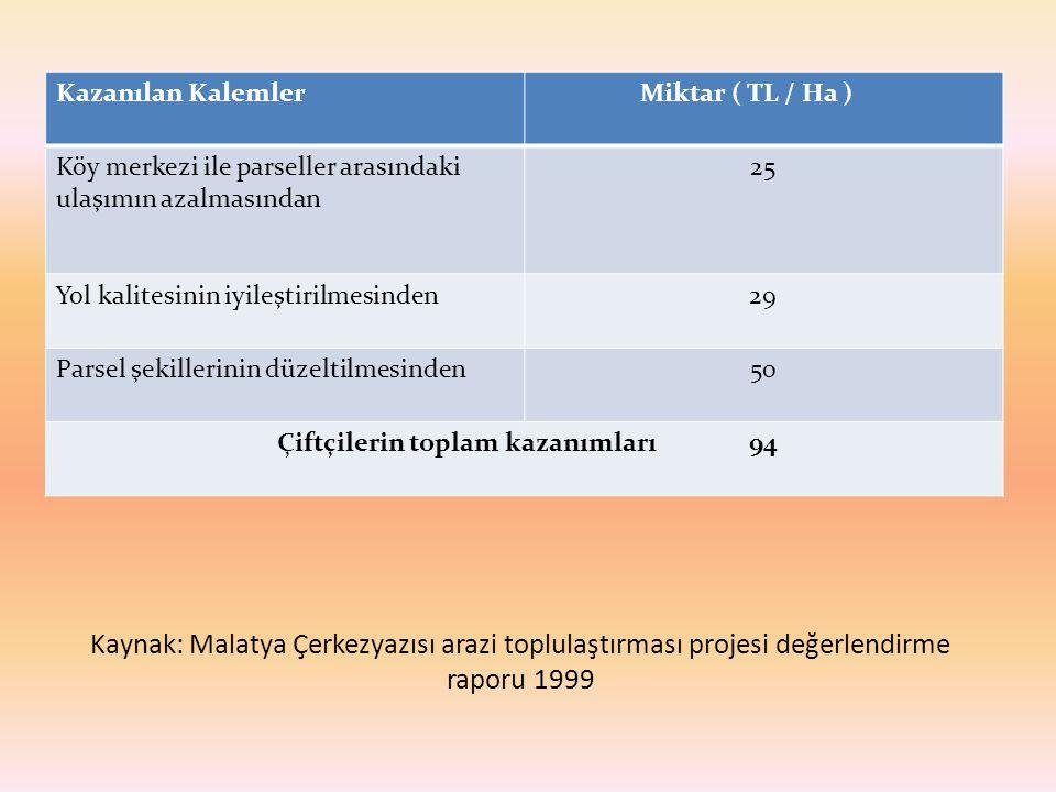 Kaynak: Malatya Çerkezyazısı arazi toplulaştırması projesi değerlendirme raporu 1999 Kazanılan KalemlerMiktar ( TL / Ha ) Köy merkezi ile parseller ar