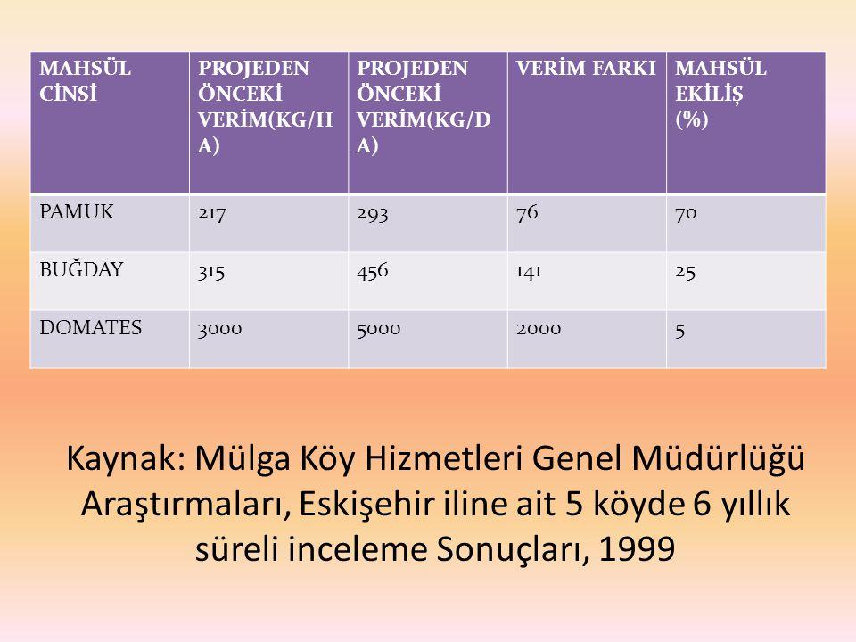 Kaynak: Mülga Köy Hizmetleri Genel Müdürlüğü Araştırmaları, Eskişehir iline ait 5 köyde 6 yıllık süreli inceleme Sonuçları, 1999 MAHSÜL CİNSİ PROJEDEN