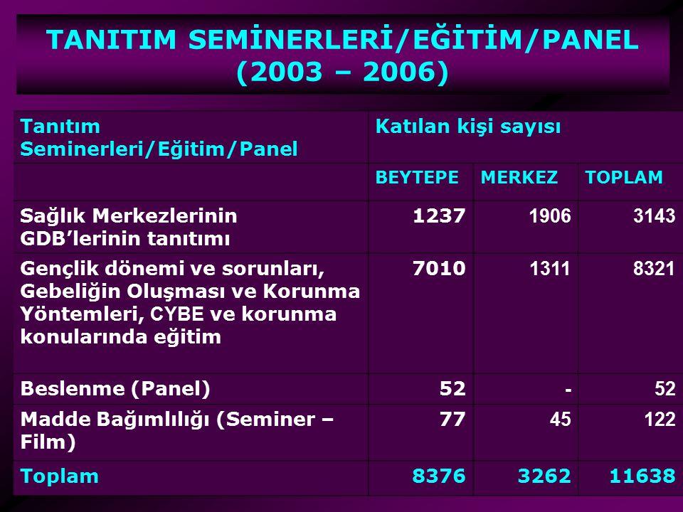 TANITIM SEMİNERLERİ/EĞİTİM/PANEL (2003 – 2006) Tanıtım Seminerleri/Eğitim/Panel Katılan kişi sayısı BEYTEPEMERKEZTOPLAM Sağlık Merkezlerinin GDB'lerin