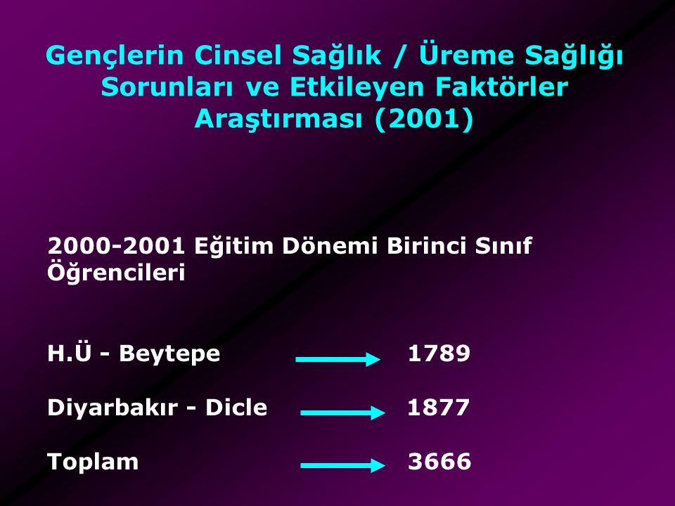 2000-2001 Eğitim Dönemi Birinci Sınıf Öğrencileri H.Ü - Beytepe 1789 Diyarbakır - Dicle 1877 Toplam 3666 Gençlerin Cinsel Sağlık / Üreme Sağlığı Sorun