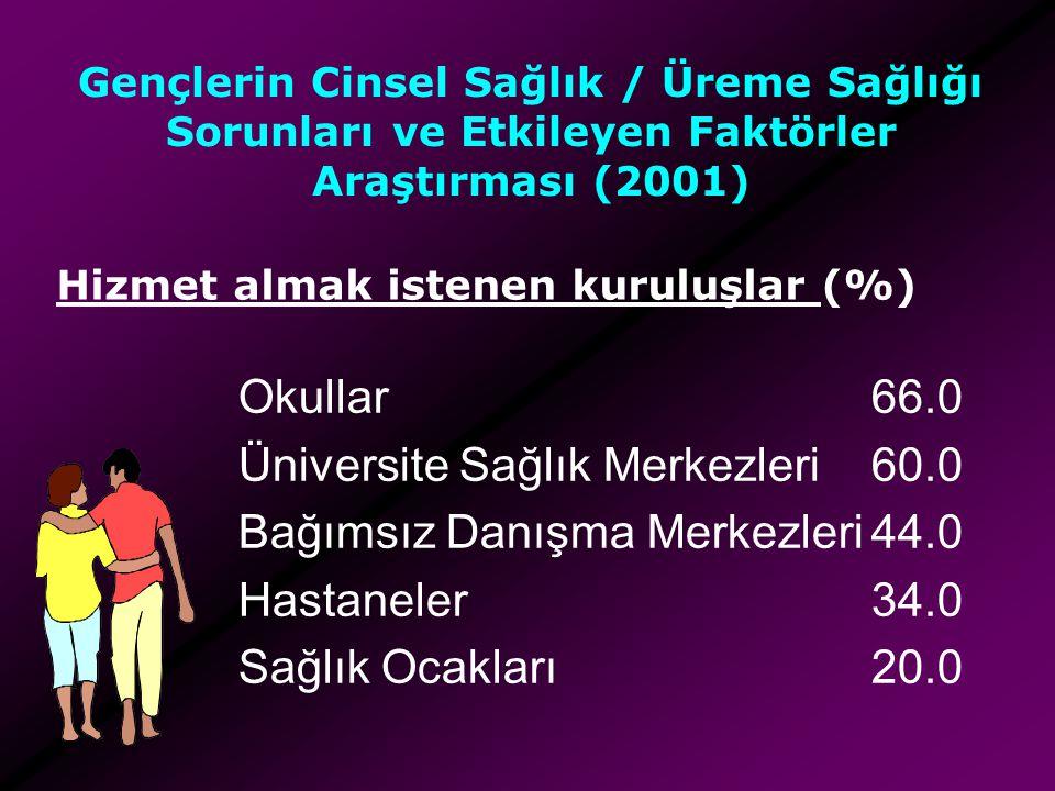 Gençlerin Cinsel Sağlık / Üreme Sağlığı Sorunları ve Etkileyen Faktörler Araştırması (2001) Okullar66.0 Üniversite Sağlık Merkezleri60.0 Bağımsız Danı