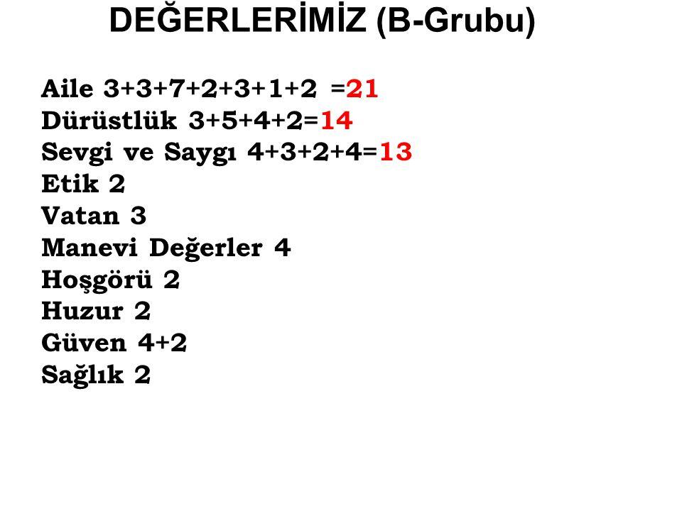 DEĞERLERİMİZ (B-Grubu) Aile 3+3+7+2+3+1+2 =21 Dürüstlük 3+5+4+2=14 Sevgi ve Saygı 4+3+2+4=13 Etik 2 Vatan 3 Manevi Değerler 4 Hoşgörü 2 Huzur 2 Güven