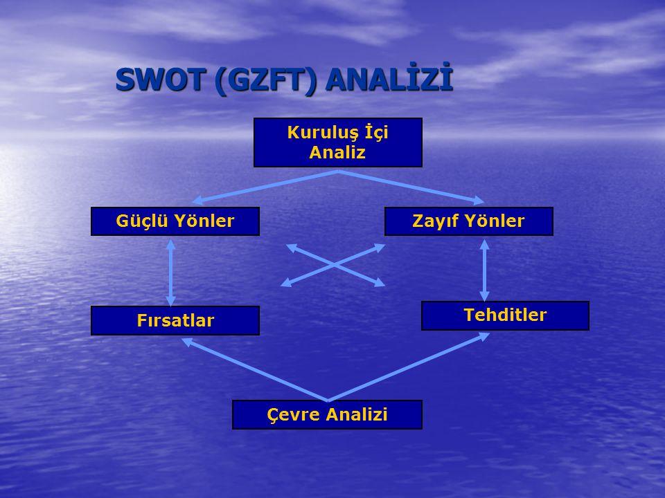 SWOT (GZFT) ANALİZİ Kuruluş İçi Analiz Güçlü YönlerZayıf Yönler Fırsatlar Tehditler Çevre Analizi