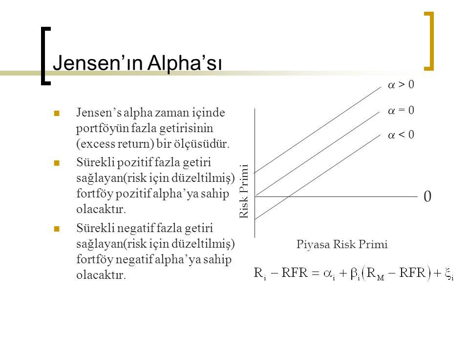 Jensen'ın Alpha'sı Jensen's alpha zaman içinde portföyün fazla getirisinin (excess return) bir ölçüsüdür. Sürekli pozitif fazla getiri sağlayan(risk i