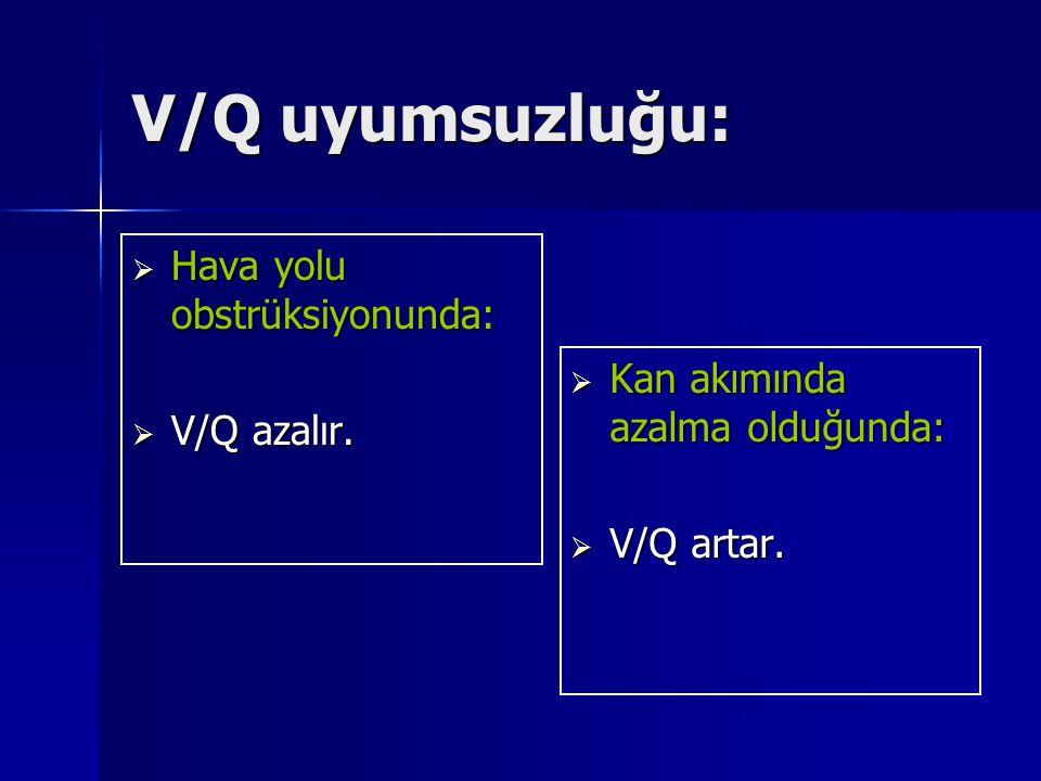 V/Q uyumsuzluğu:  Hava yolu obstrüksiyonunda:  V/Q azalır.  Kan akımında azalma olduğunda:  V/Q artar.